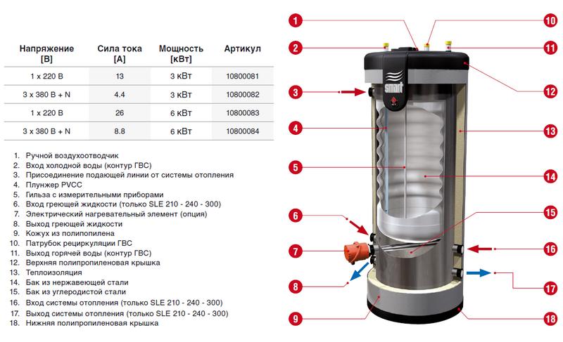 Комбинированный водонагреватель по принципу «бак в баке»