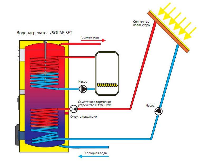 Циркуляция воды в водонагревателе