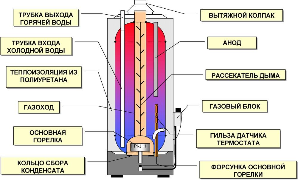Опыт эксплуатации котлы и теплообменники температура на входе tema теплообменники