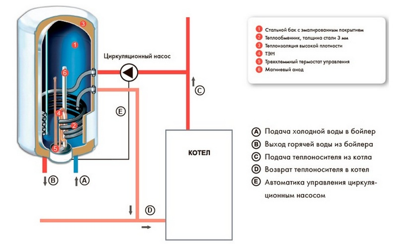Комбинированный водонагреватель с теплообменником