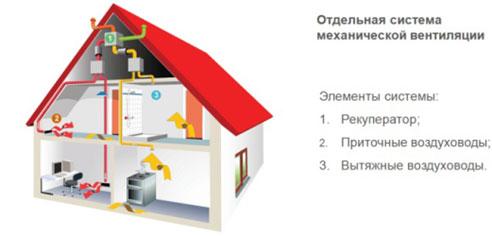 схема приточно-вытяжной вентиляции дома