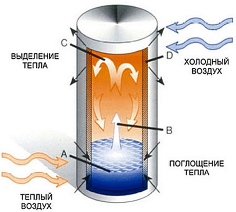 схема тепловой трубки
