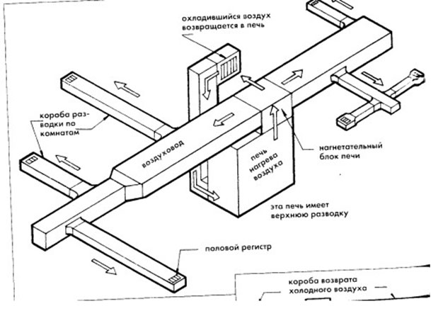 Устройство приточно-вытяжных систем вентиляции