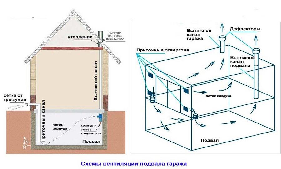 схема вентиляции подвала в гараже при прямой подаче воздуха