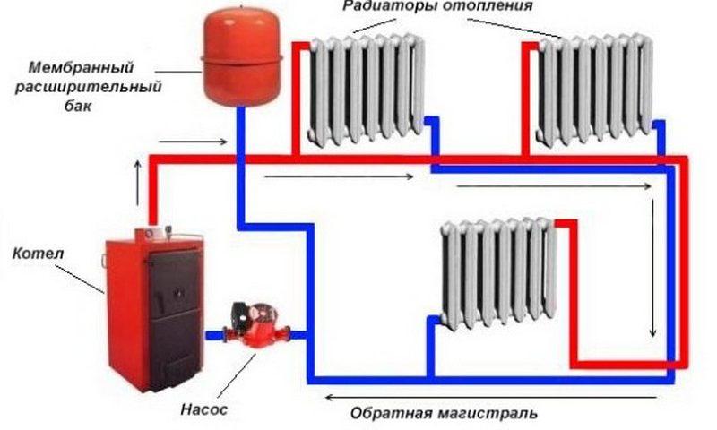 Схемы обвязки котлов на твердом топливе. Виды. Принцип действия