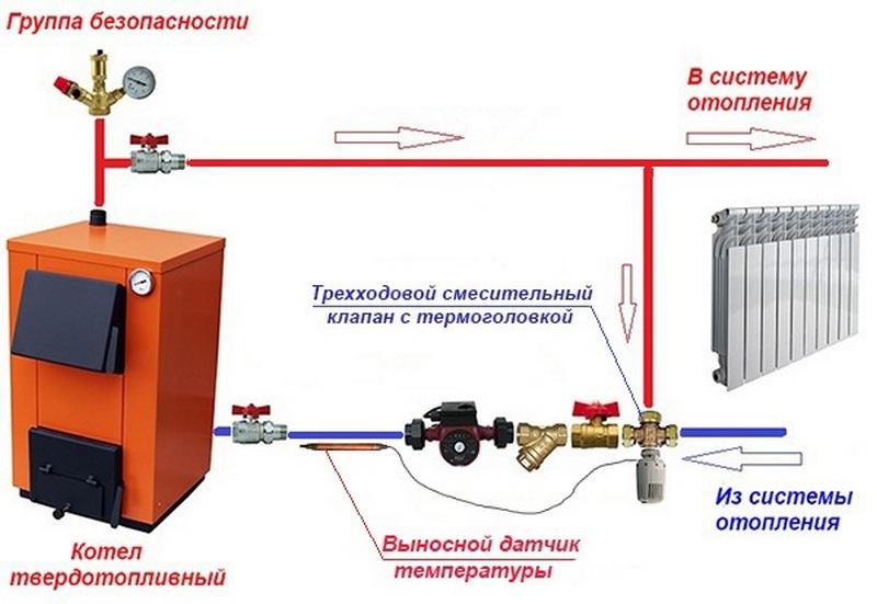 Как сделать отопление от твердотопливного котла