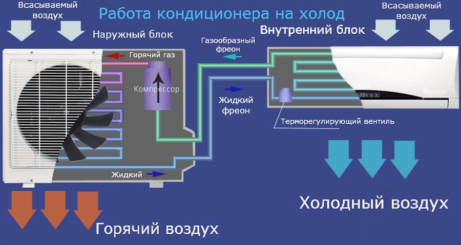 схема работы кондиционера на охлаждение