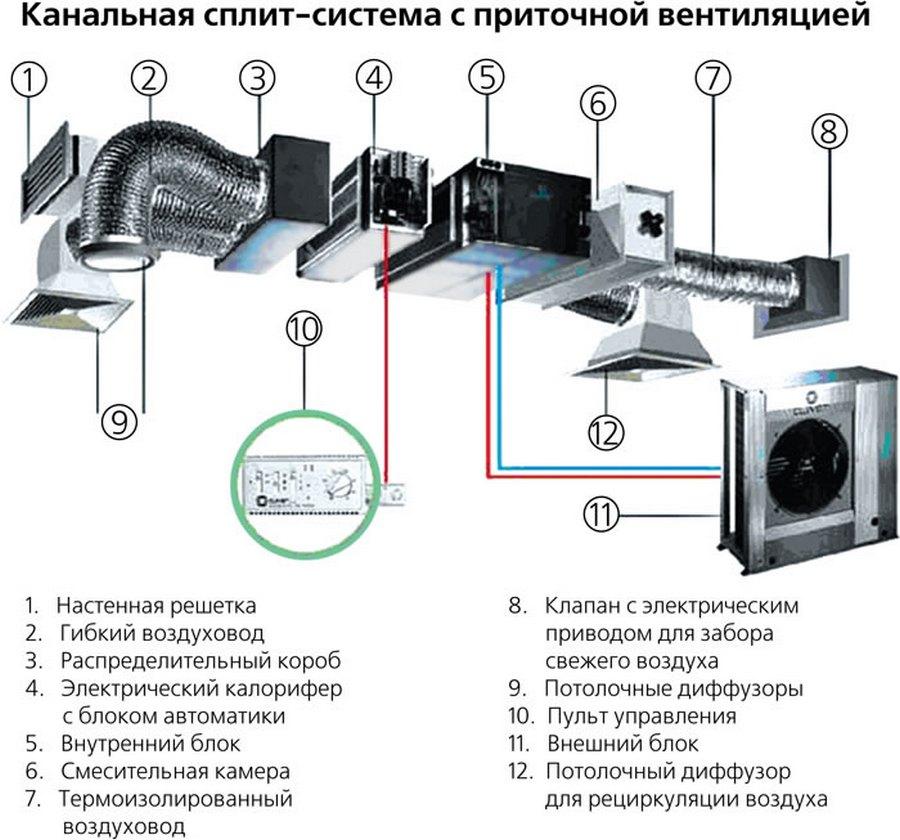 канальная сплит-система с приточной вентиляцией