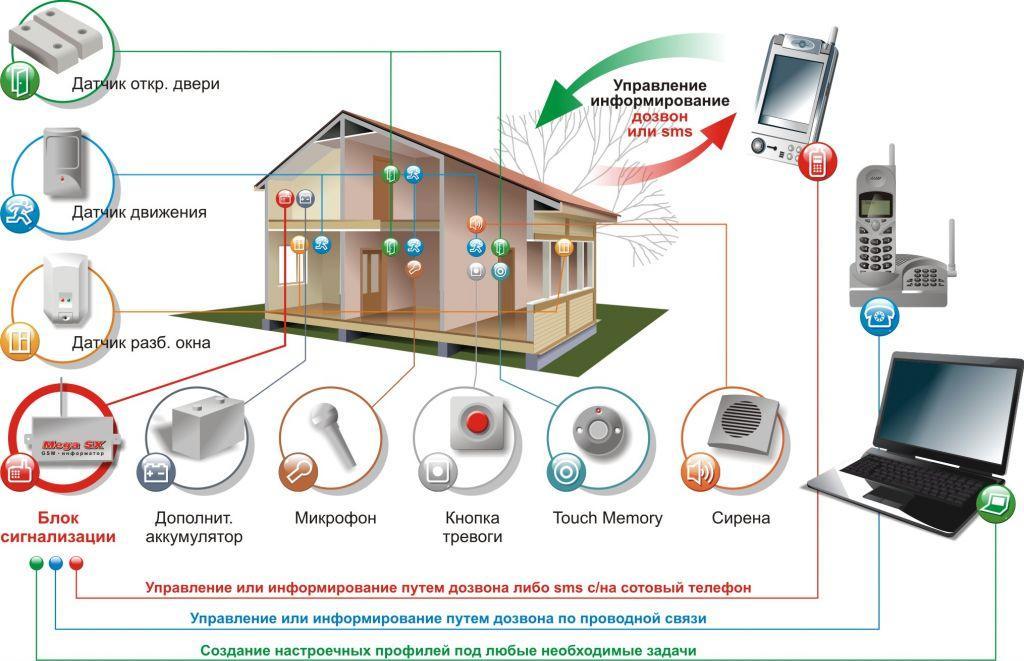 Схема устройства охранной системы gsm сигнализации