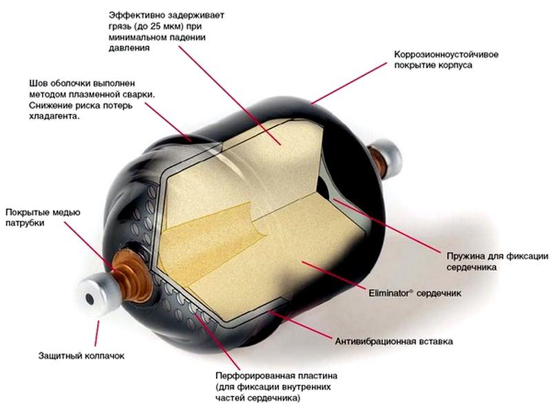 фильтр осушитель для кондиционера в разрезе