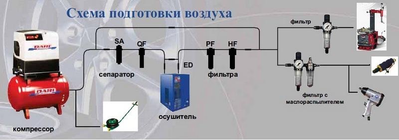 осушитель сжатого воздуха - схема подготовки воздуха