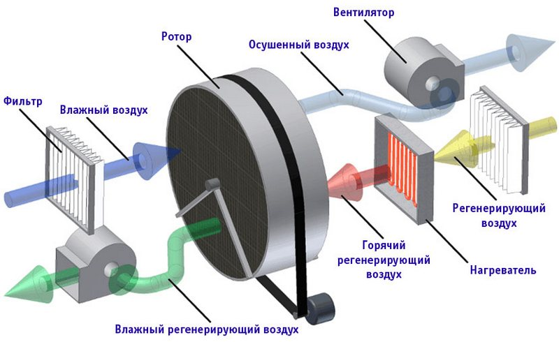 осушитель сжатого воздуха - схема