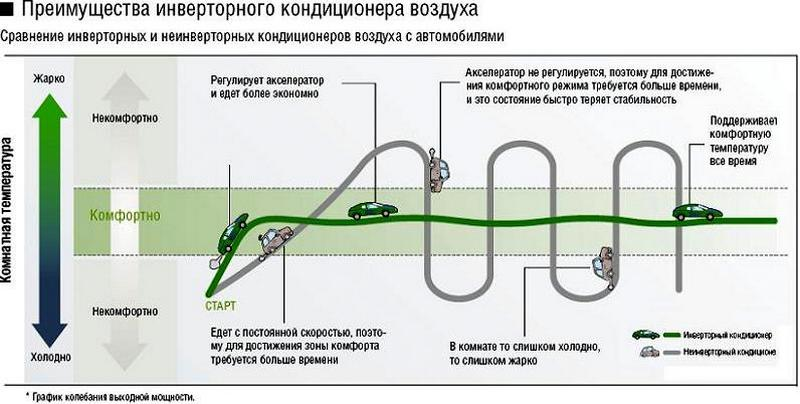 схема преимуществ кондиционера инверторного типа