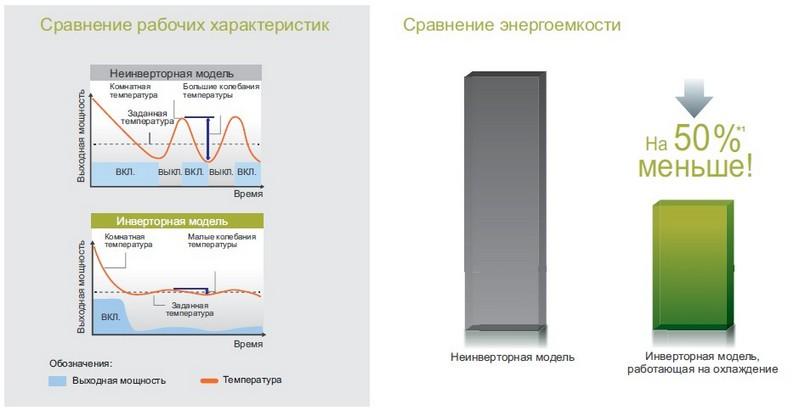 кондиционер инверторного типа - сравнение характеристик