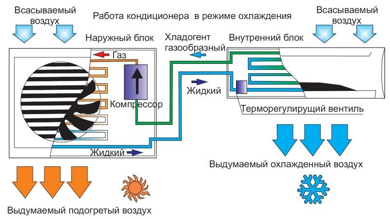 схема работы бытового кондиционера