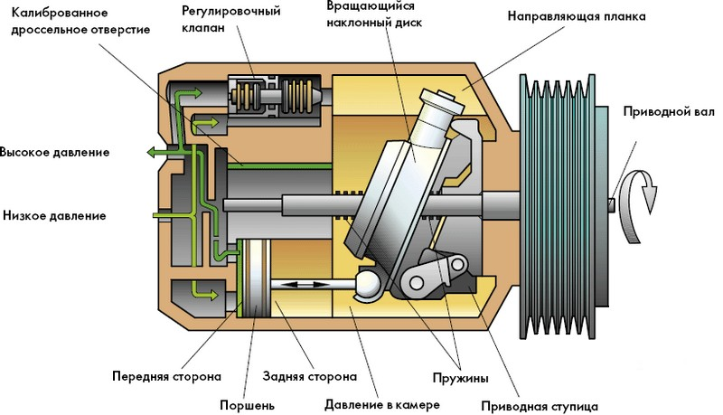 устройство компрессора бытового кондиционера
