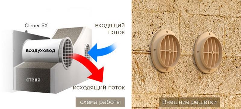 схема подвода/оттока воздуха кондиционера без наружного блока