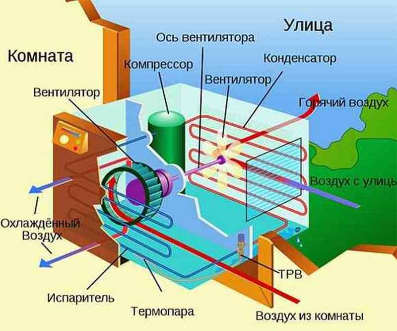 кондиционер моноблок оконный - схема работы