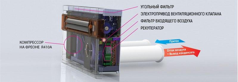 кондиционер без наружного блока, схема устройства