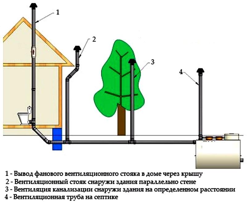 Вентиляция канализации в частном доме - залог чистого воздуха