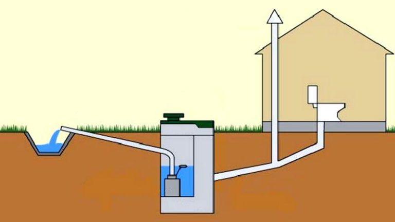 Как в частном доме сделать правильно канализацию в частном доме своими руками