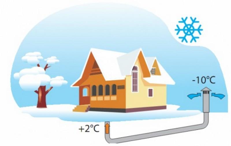 вентиляция дома зимой
