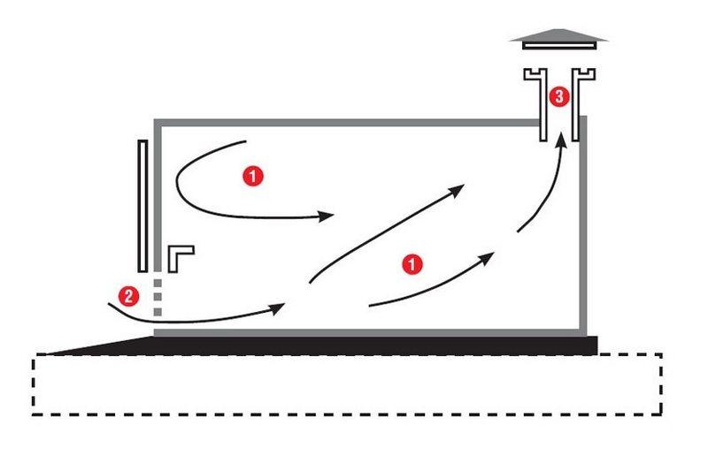 Как сделать правильно вентиляцию гаража