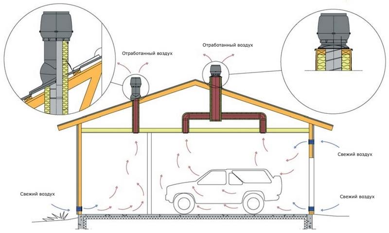 вентиляция гаража схема