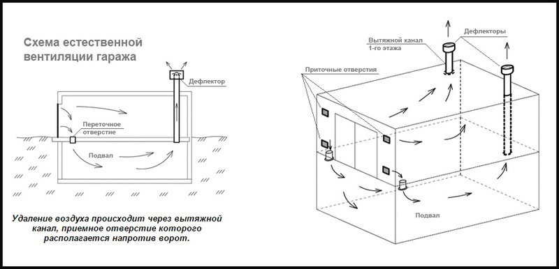 вентиляция гаража с подвалом схема