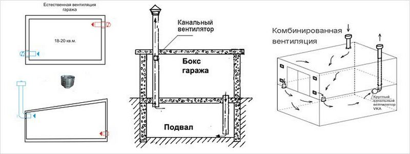 схема вентиляции в погребе гаража